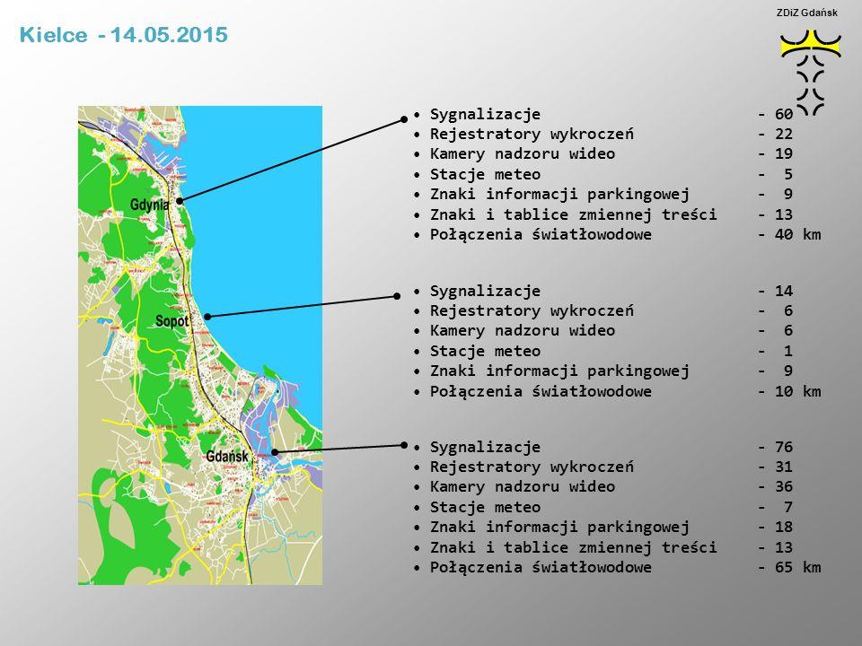 Kielce - 14.05.2015 Sygnalizacje - 60 Rejestratory wykroczeń - 22