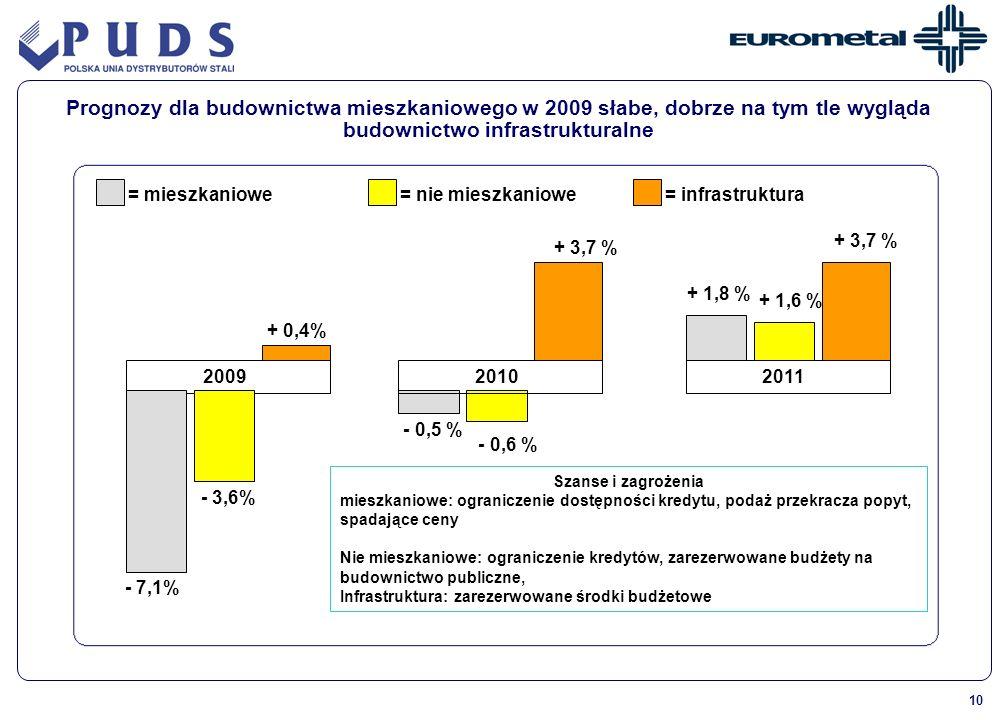 Prognozy dla budownictwa mieszkaniowego w 2009 słabe, dobrze na tym tle wygląda budownictwo infrastrukturalne