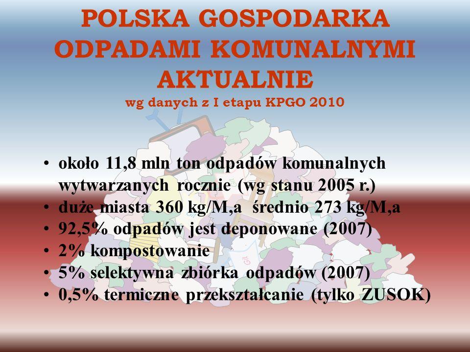 POLSKA GOSPODARKA ODPADAMI KOMUNALNYMI AKTUALNIE wg danych z I etapu KPGO 2010
