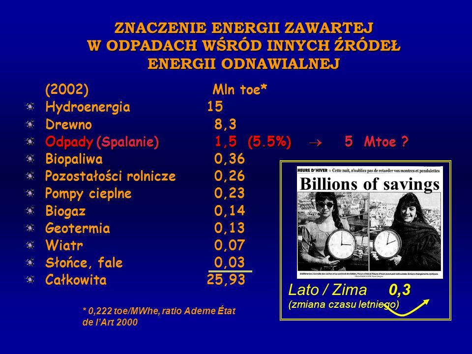 Billions of savings Lato / Zima 0,3 (zmiana czasu letniego)