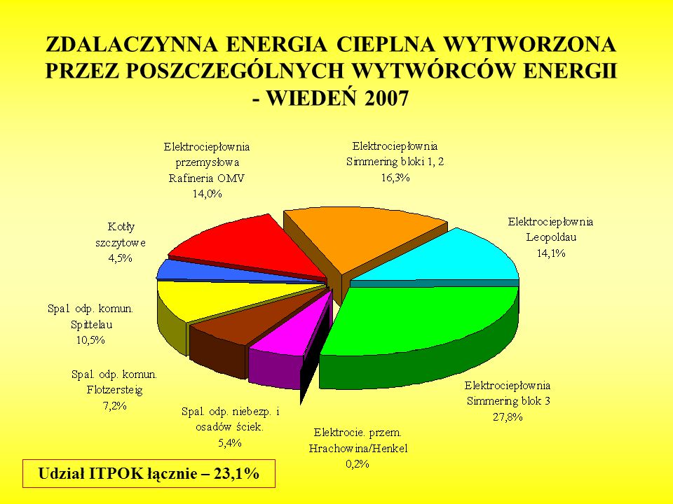 Udział ITPOK łącznie – 23,1%