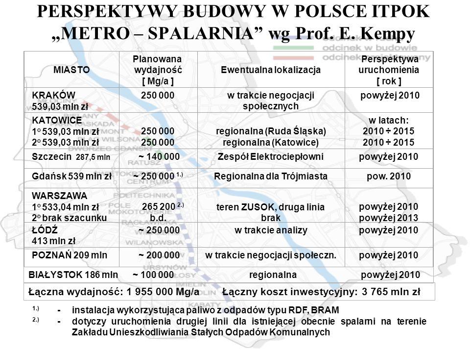 """PERSPEKTYWY BUDOWY W POLSCE ITPOK """"METRO – SPALARNIA wg Prof. E. Kempy. MIASTO. Planowana wydajność."""