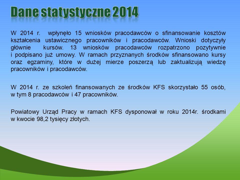 Dane statystyczne 2014