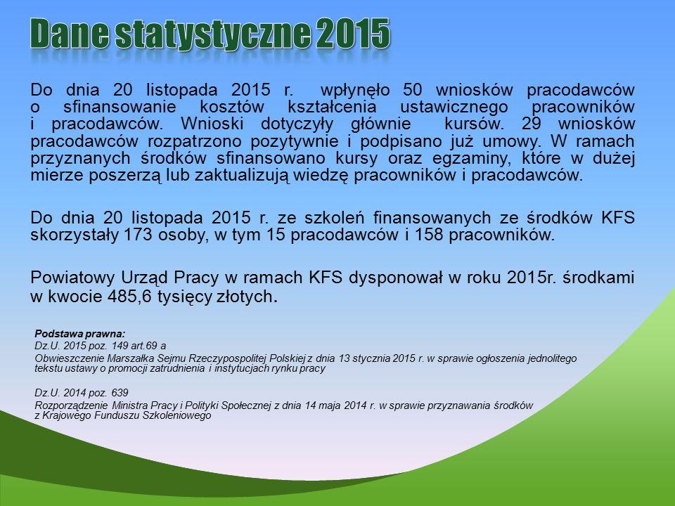 Dane statystyczne 2015