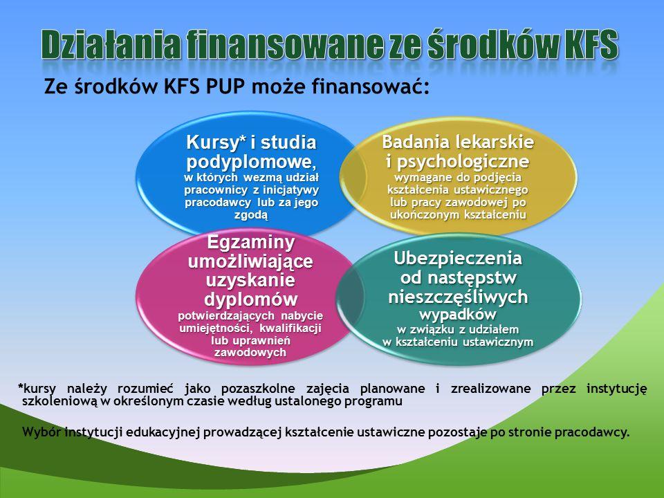 Działania finansowane ze środków KFS