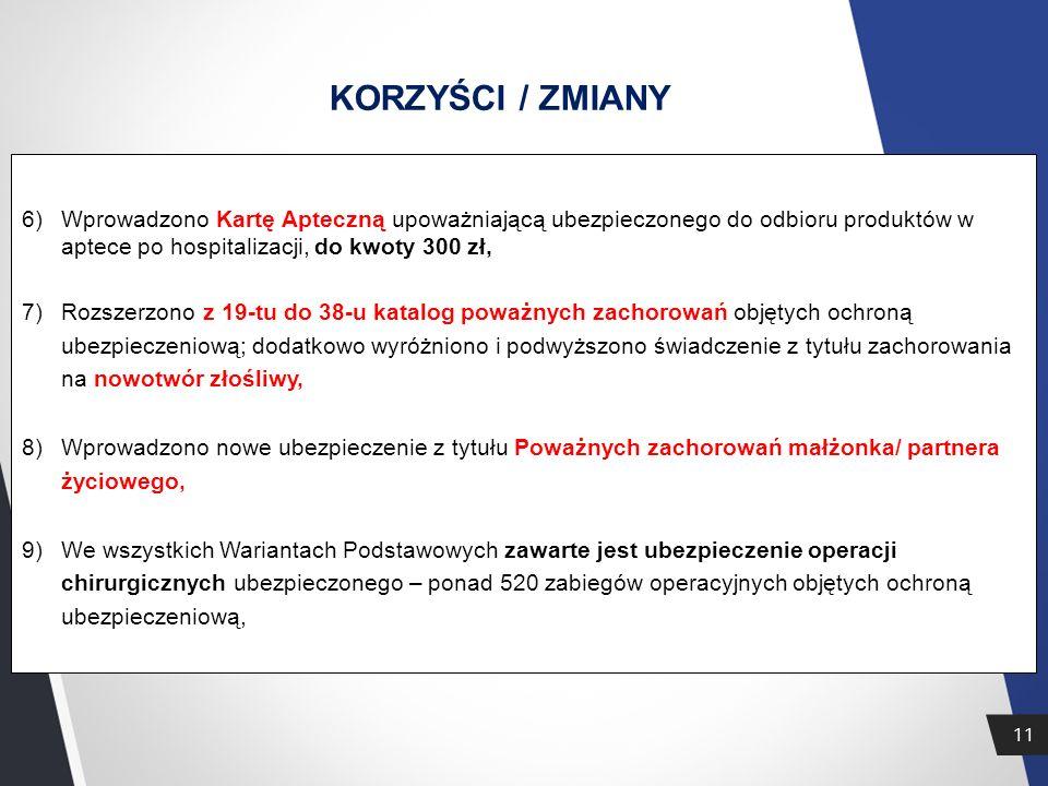 KORZYŚCI / ZMIANY Wprowadzono Kartę Apteczną upoważniającą ubezpieczonego do odbioru produktów w aptece po hospitalizacji, do kwoty 300 zł,