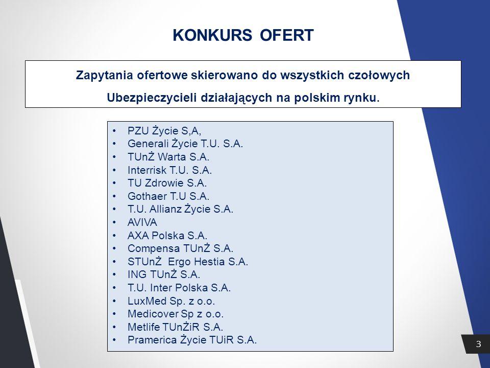 KONKURS OFERT Zapytania ofertowe skierowano do wszystkich czołowych Ubezpieczycieli działających na polskim rynku.