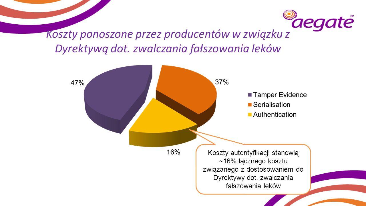 Koszty ponoszone przez producentów w związku z Dyrektywą dot