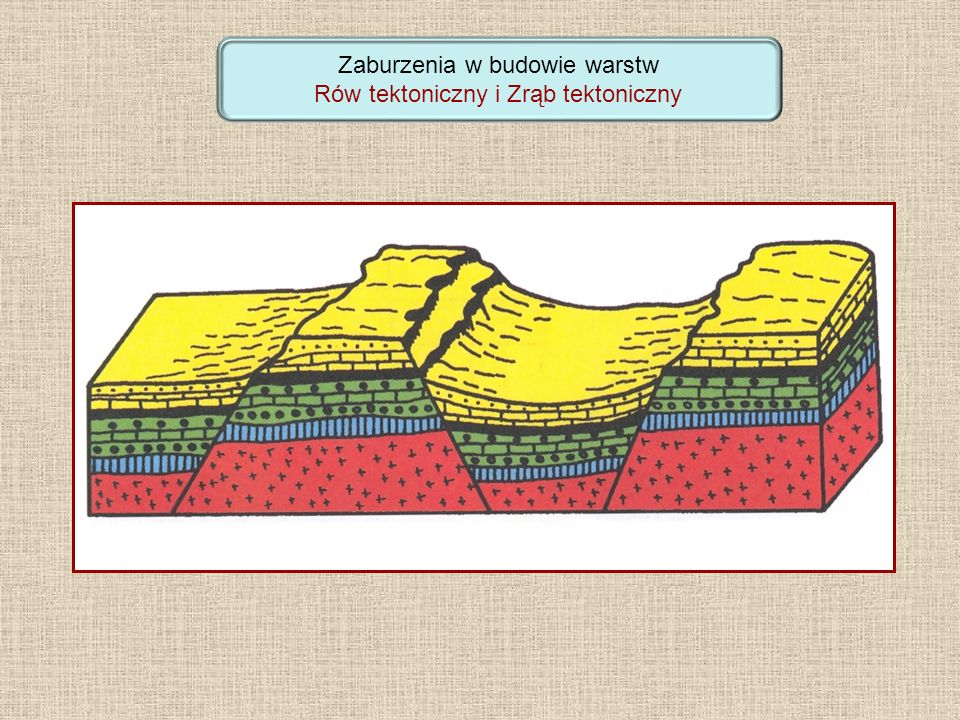Zaburzenia w budowie warstw Rów tektoniczny i Zrąb tektoniczny