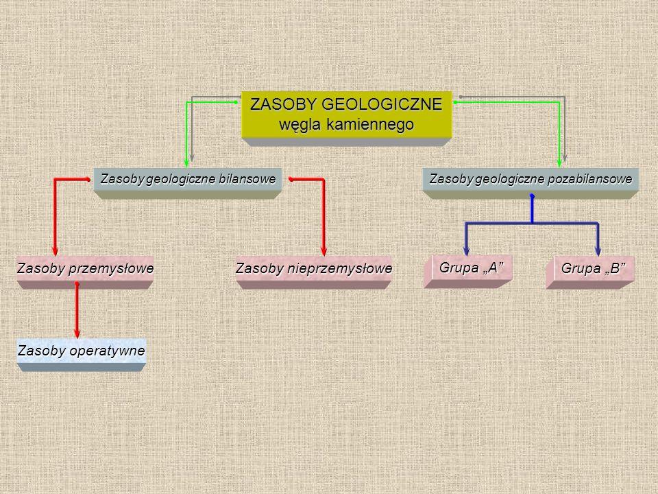 ZASOBY GEOLOGICZNE węgla kamiennego Zasoby przemysłowe