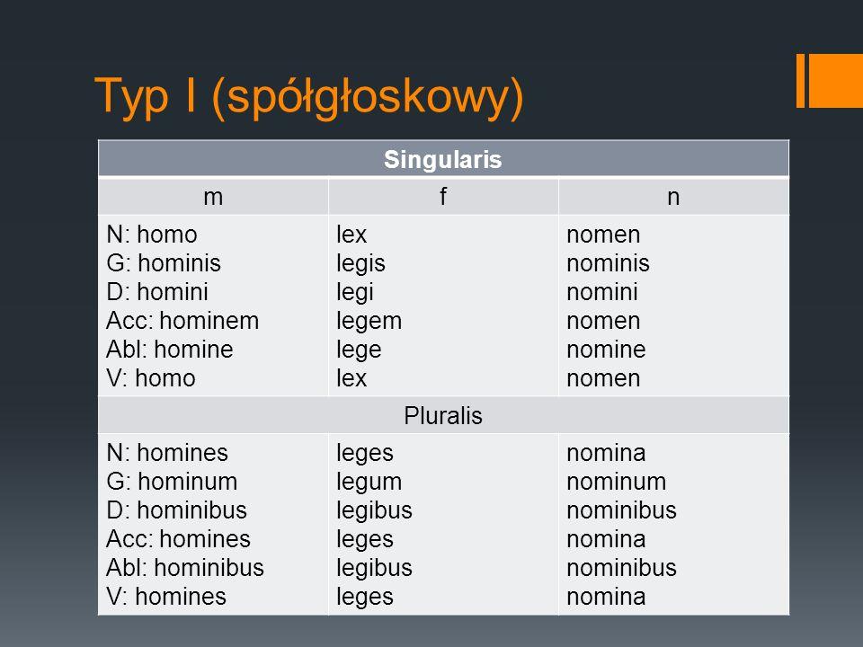 Typ I (spółgłoskowy) Singularis m f n N: homo G: hominis D: homini