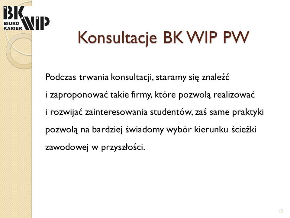 Konsultacje BK WIP PW