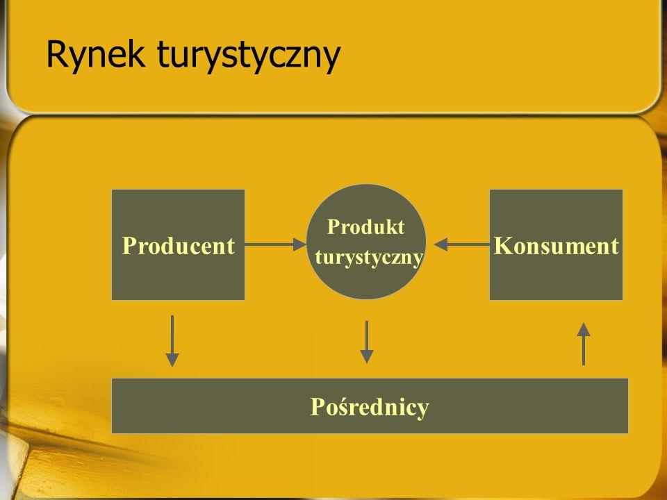 Rynek turystyczny Produkt turystyczny Producent Konsument Pośrednicy