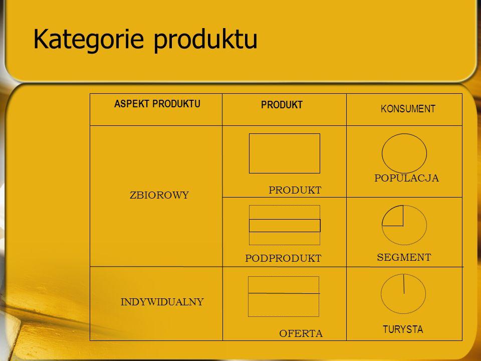 Kategorie produktu ASPEKT PRODUKTU PRODUKT KONSUMENT POPULACJA