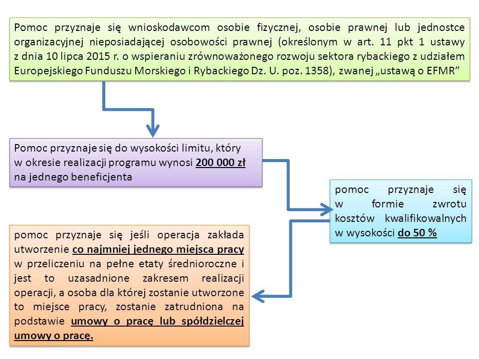 """Pomoc przyznaje się wnioskodawcom osobie fizycznej, osobie prawnej lub jednostce organizacyjnej nieposiadającej osobowości prawnej (określonym w art. 11 pkt 1 ustawy z dnia 10 lipca 2015 r. o wspieraniu zrównoważonego rozwoju sektora rybackiego z udziałem Europejskiego Funduszu Morskiego i Rybackiego Dz. U. poz. 1358), zwanej """"ustawą o EFMR"""