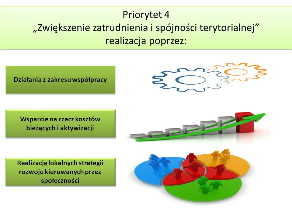 """""""Zwiększenie zatrudnienia i spójności terytorialnej"""