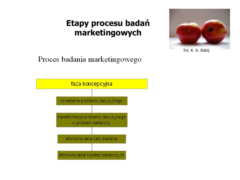 Etapy procesu badań marketingowych