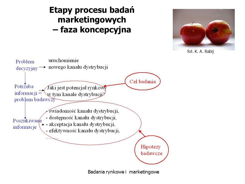 Etapy procesu badań marketingowych – faza koncepcyjna