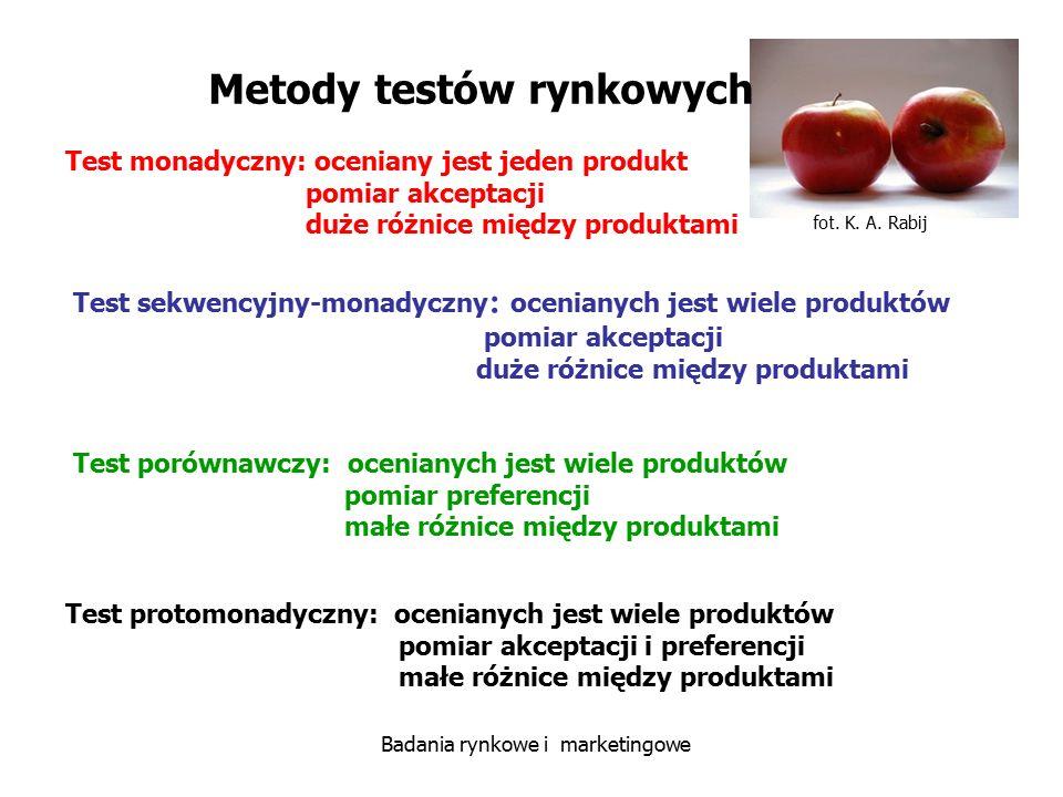 Metody testów rynkowych