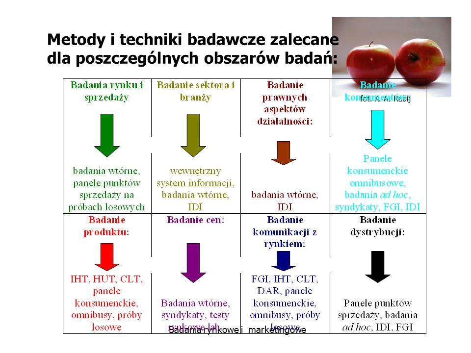 Metody i techniki badawcze zalecane dla poszczególnych obszarów badań: