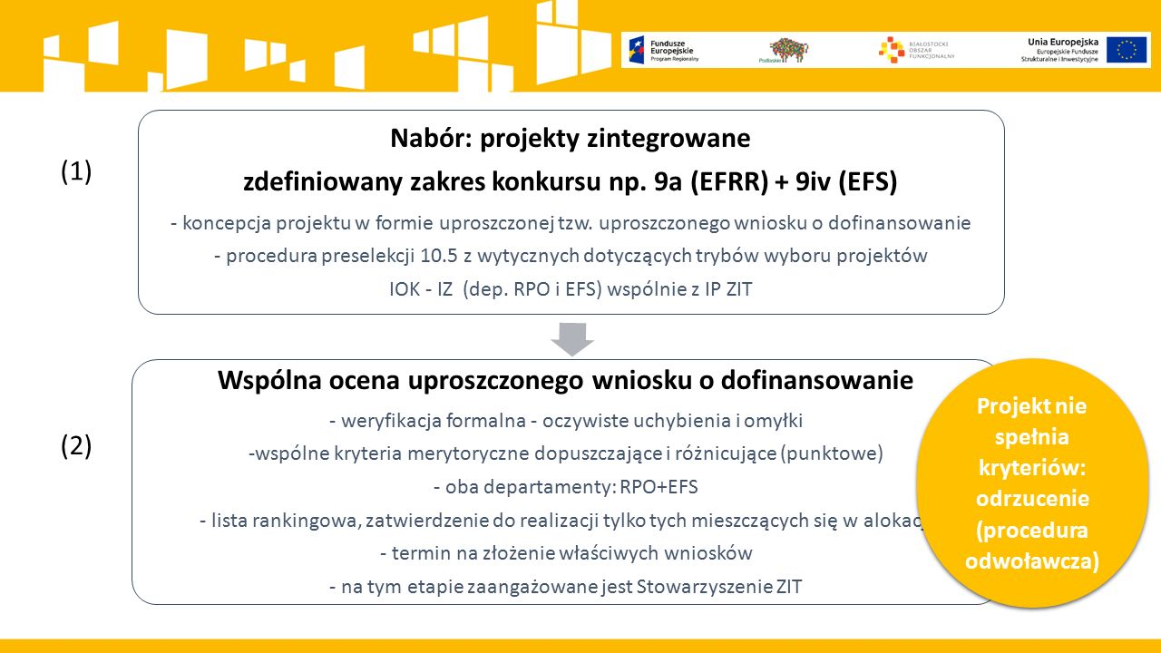 Nabór: projekty zintegrowane