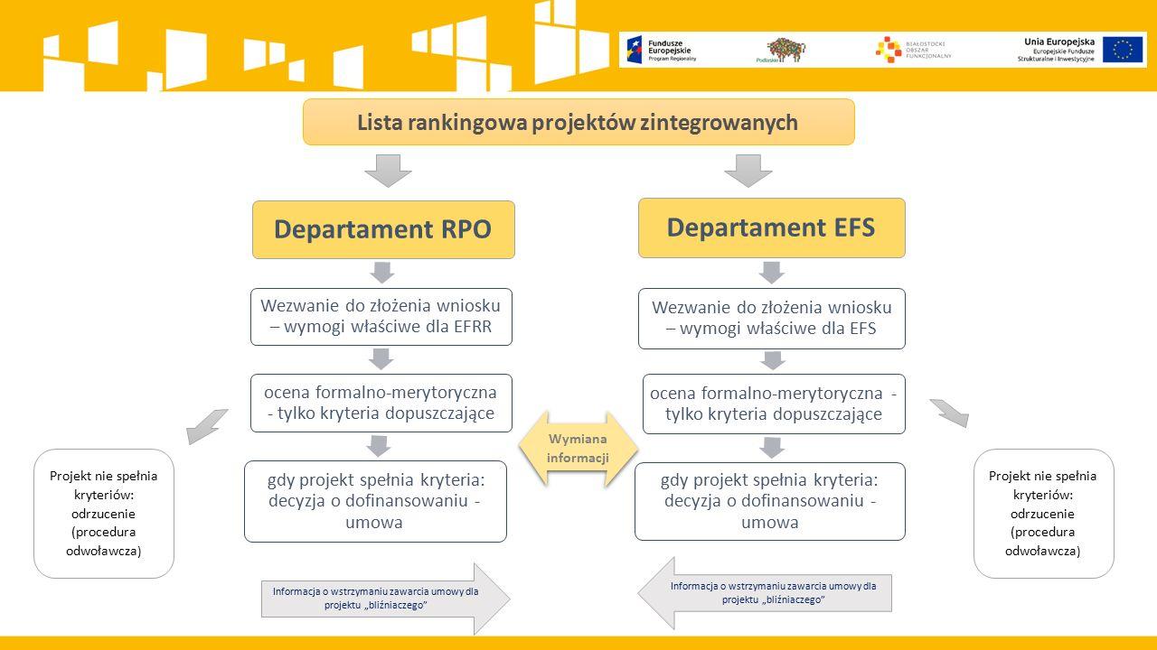 Lista rankingowa projektów zintegrowanych