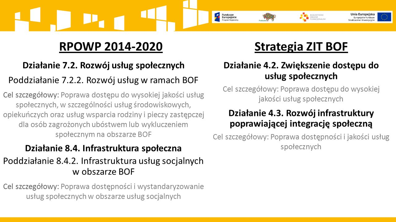 RPOWP 2014-2020 Strategia ZIT BOF