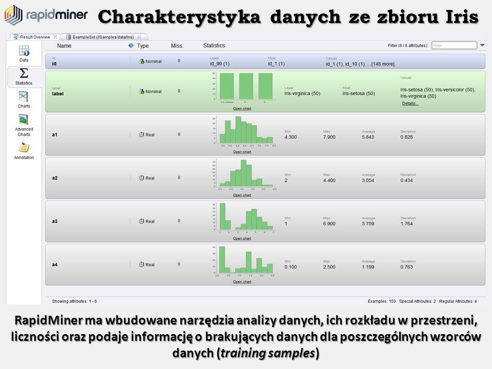 Charakterystyka danych ze zbioru Iris