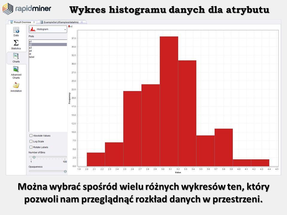 Wykres histogramu danych dla atrybutu