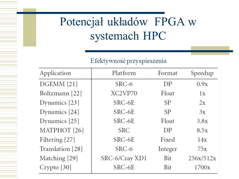 Potencjał układów FPGA w systemach HPC Efektywność przyspieszenia