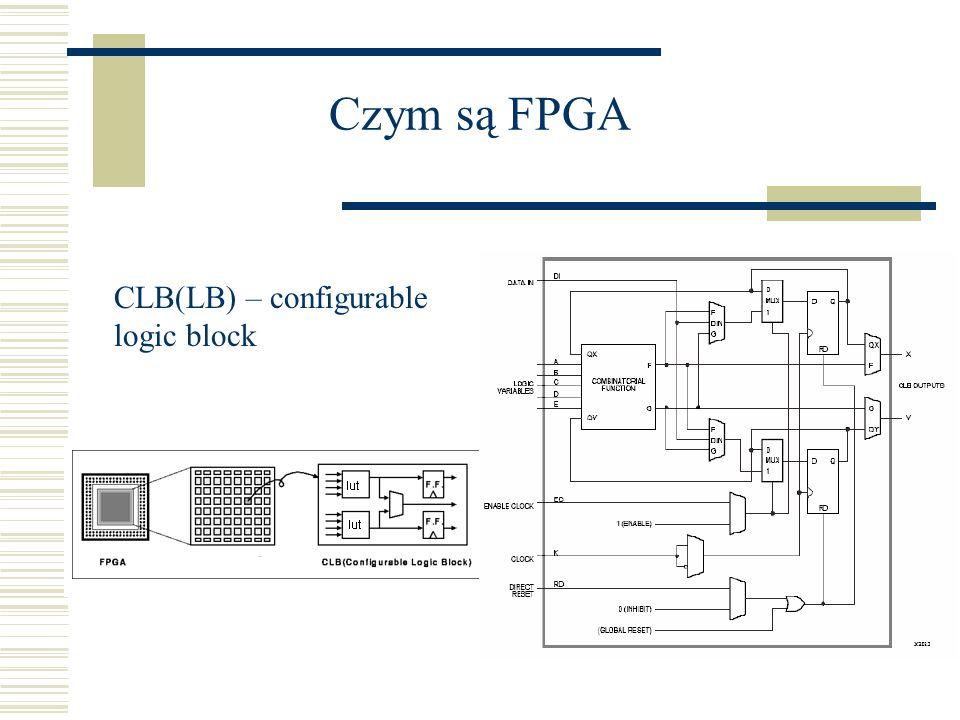 Czym są FPGA CLB(LB) – configurable logic block