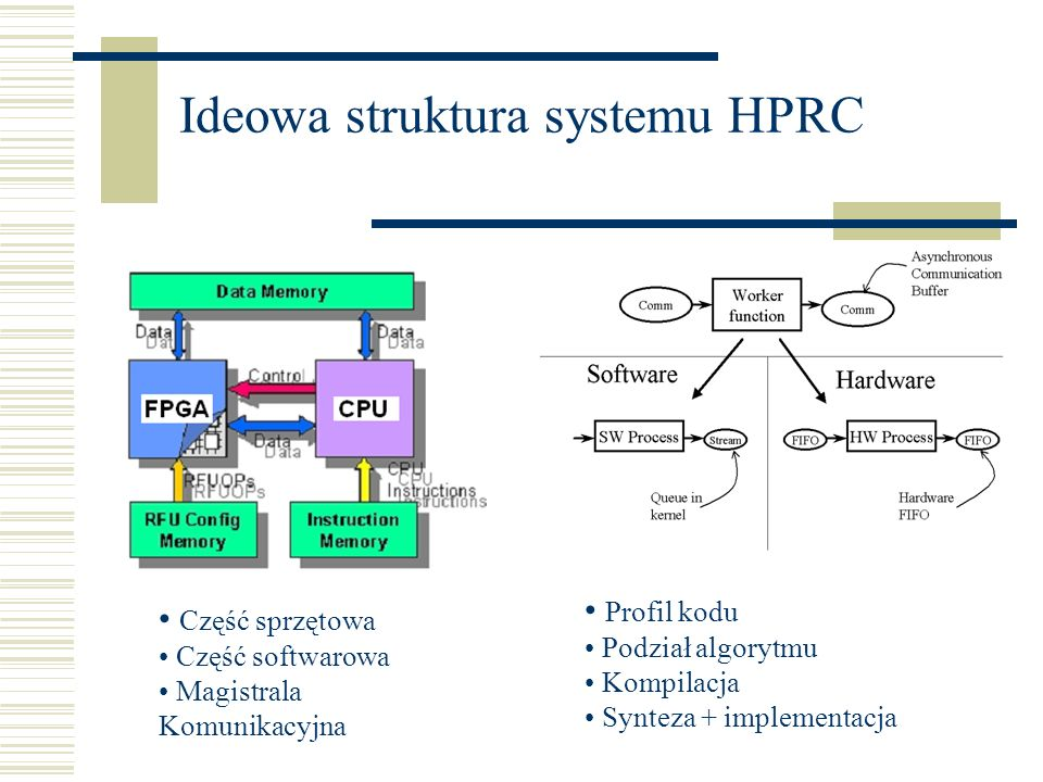 Ideowa struktura systemu HPRC