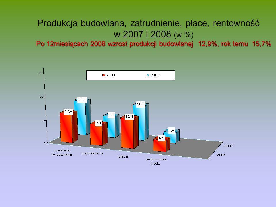 Produkcja budowlana, zatrudnienie, płace, rentowność w 2007 i 2008 (w %) Po 12miesiącach 2008 wzrost produkcji budowlanej 12,9%, rok temu 15,7%