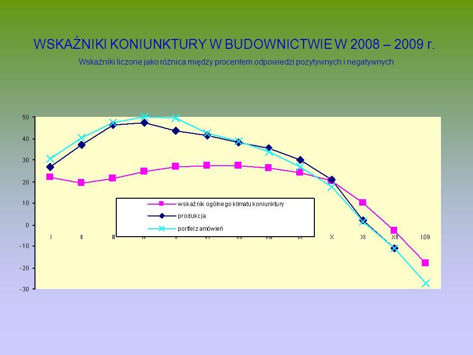 WSKAŹNIKI KONIUNKTURY W BUDOWNICTWIE W 2008 – 2009 r
