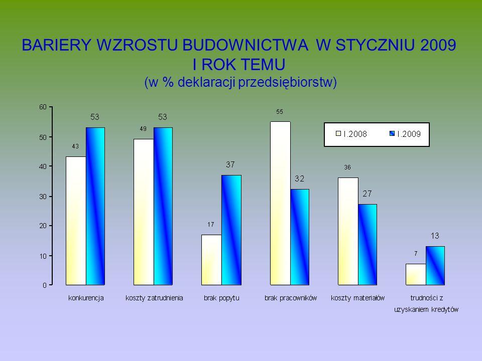 BARIERY WZROSTU BUDOWNICTWA W STYCZNIU 2009 I ROK TEMU (w % deklaracji przedsiębiorstw)