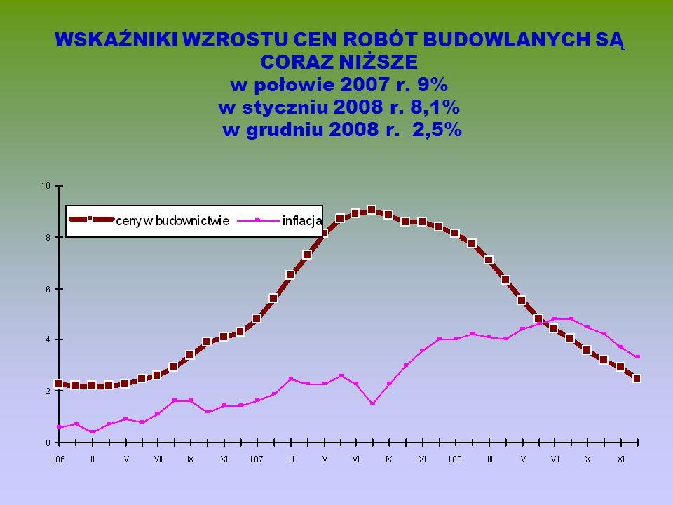 WSKAŹNIKI WZROSTU CEN ROBÓT BUDOWLANYCH SĄ CORAZ NIŻSZE w połowie 2007 r.