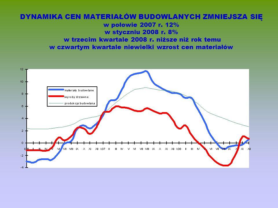 DYNAMIKA CEN MATERIAŁÓW BUDOWLANYCH ZMNIEJSZA SIĘ w połowie 2007 r