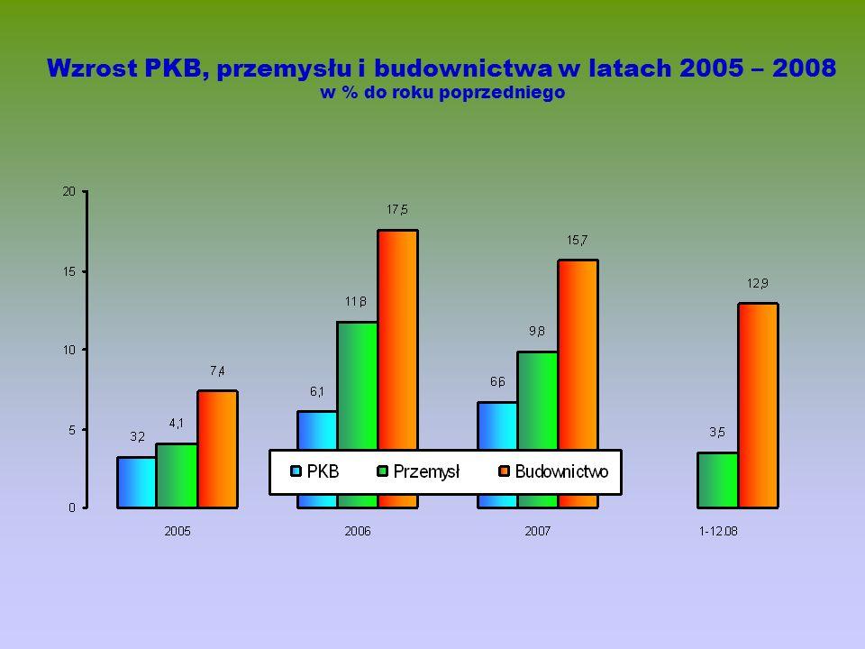 Wzrost PKB, przemysłu i budownictwa w latach 2005 – 2008 w % do roku poprzedniego