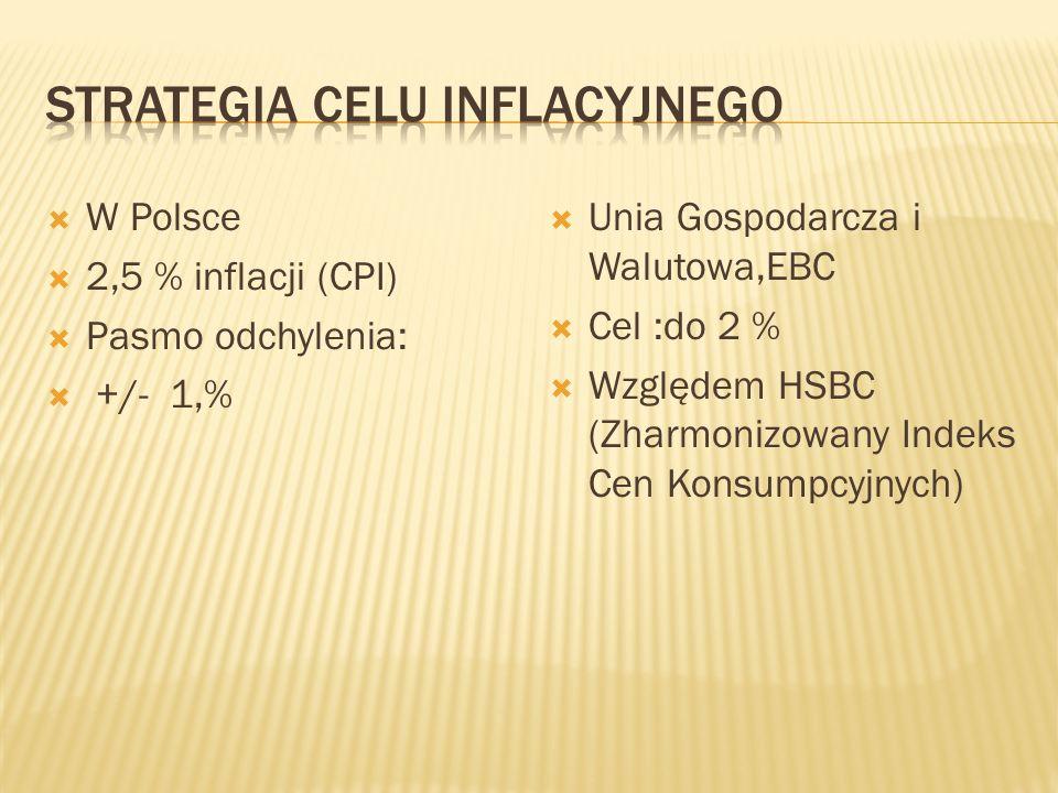 Strategia celu inflacyjnego
