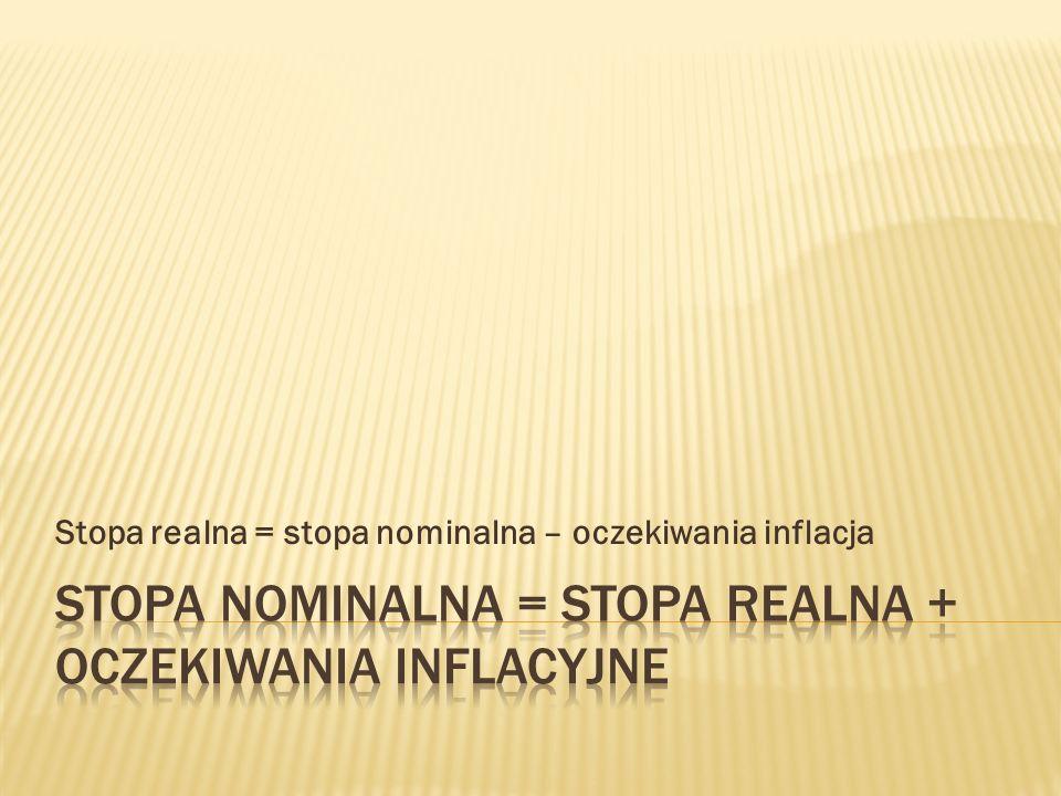 Stopa nominalna = stopa realna + oczekiwania inflacyjne