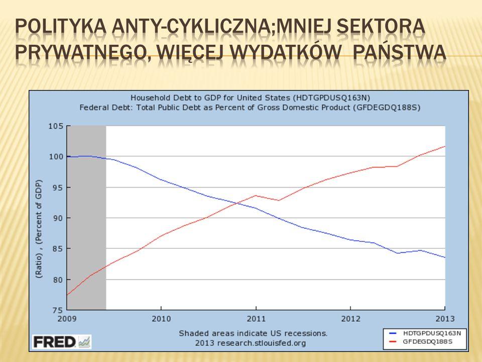 Polityka anty-cykliczna;mniej sektora prywatnego, więcej wydatków państwa