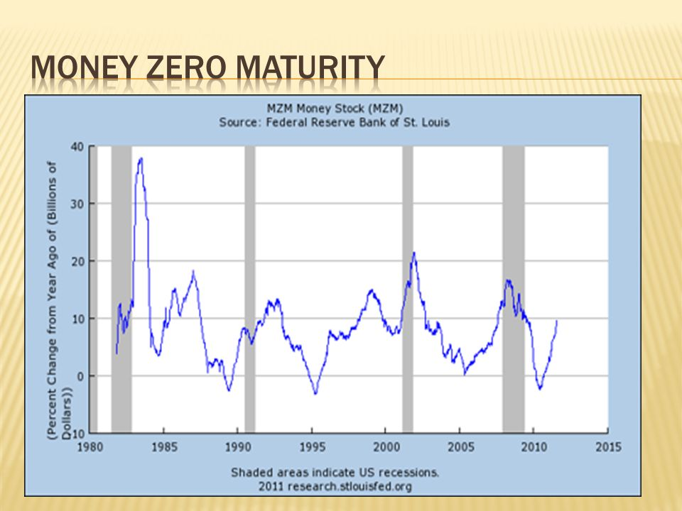 Money Zero Maturity