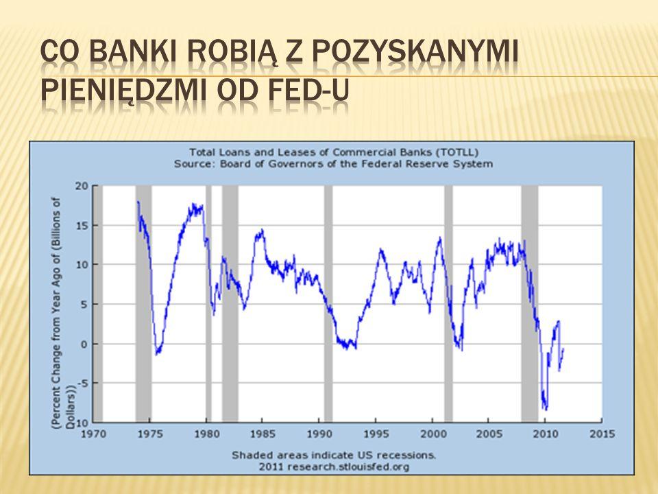 Co banki robią z pozyskanymi pieniędzmi od FED-u