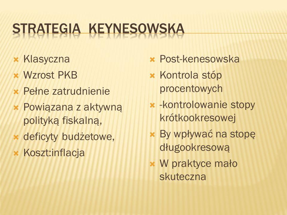 Strategia keynesowska