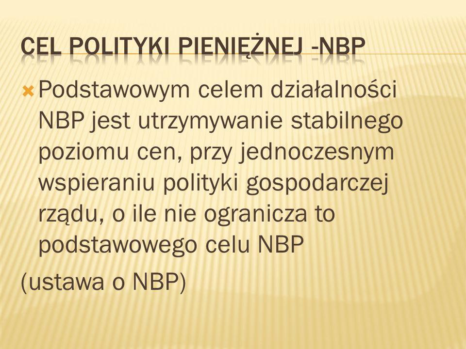 Cel polityki pieniężnej -NBP