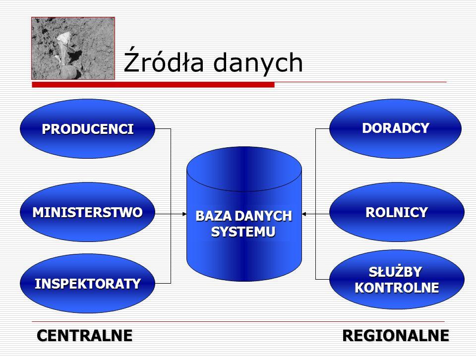 Źródła danych CENTRALNE REGIONALNE PRODUCENCI DORADCY
