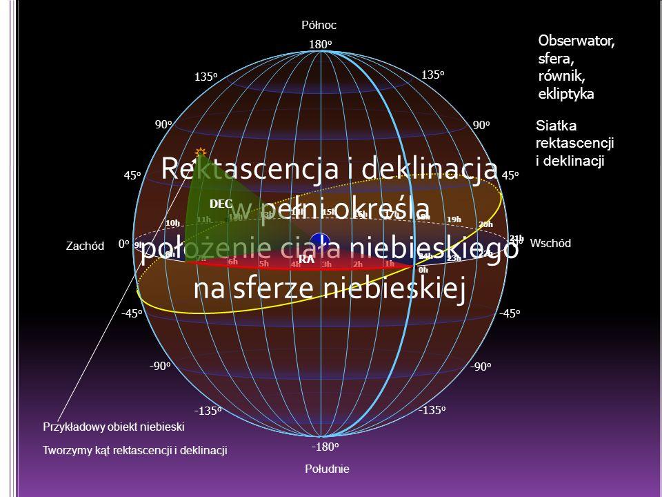 0o Południe. 45o. 135o. 90o. 180o. -45o. -135o. -90o. -180o. Północ. Obserwator, sfera, równik, ekliptyka.