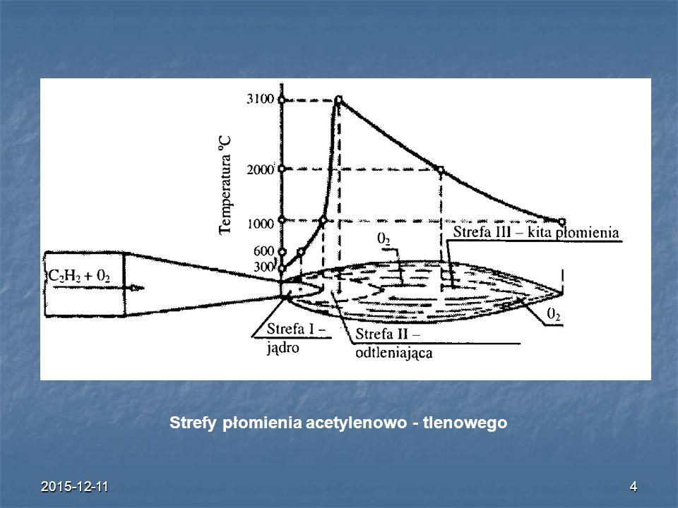 Strefy płomienia acetylenowo - tlenowego