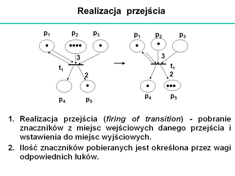 Realizacja przejścia t1   p1 p2 p4 p3 p5 3 2 
