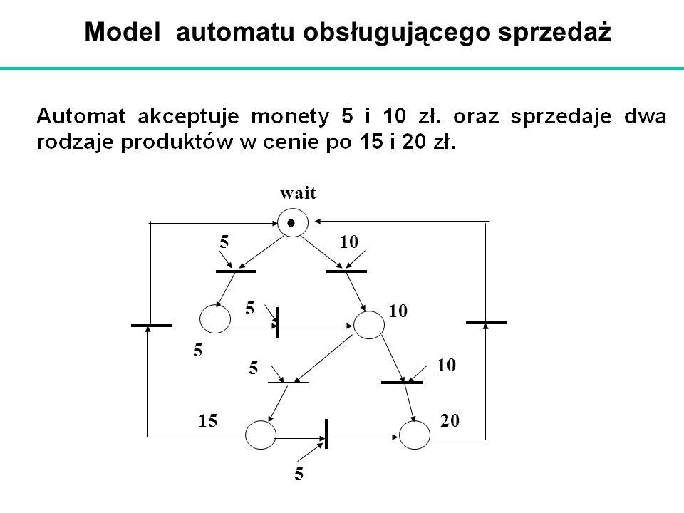 Model automatu obsługującego sprzedaż